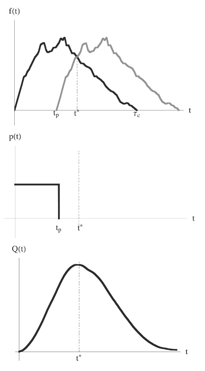 AboutHydrology: The geomorphic structure of Peak Flows