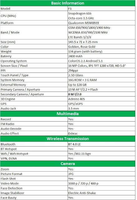 spesifikasi, handphone, oppo-f1