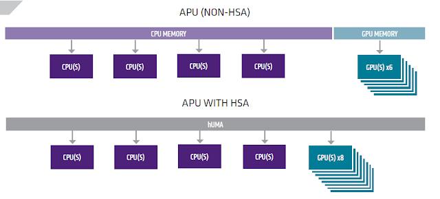 HSA enabled APU