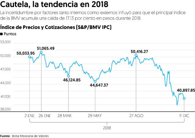 Factores que saturan de incertidumbre al mercado de México