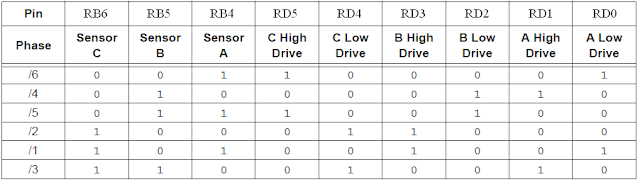 BLDC motor and hall effect sensors commutaion table