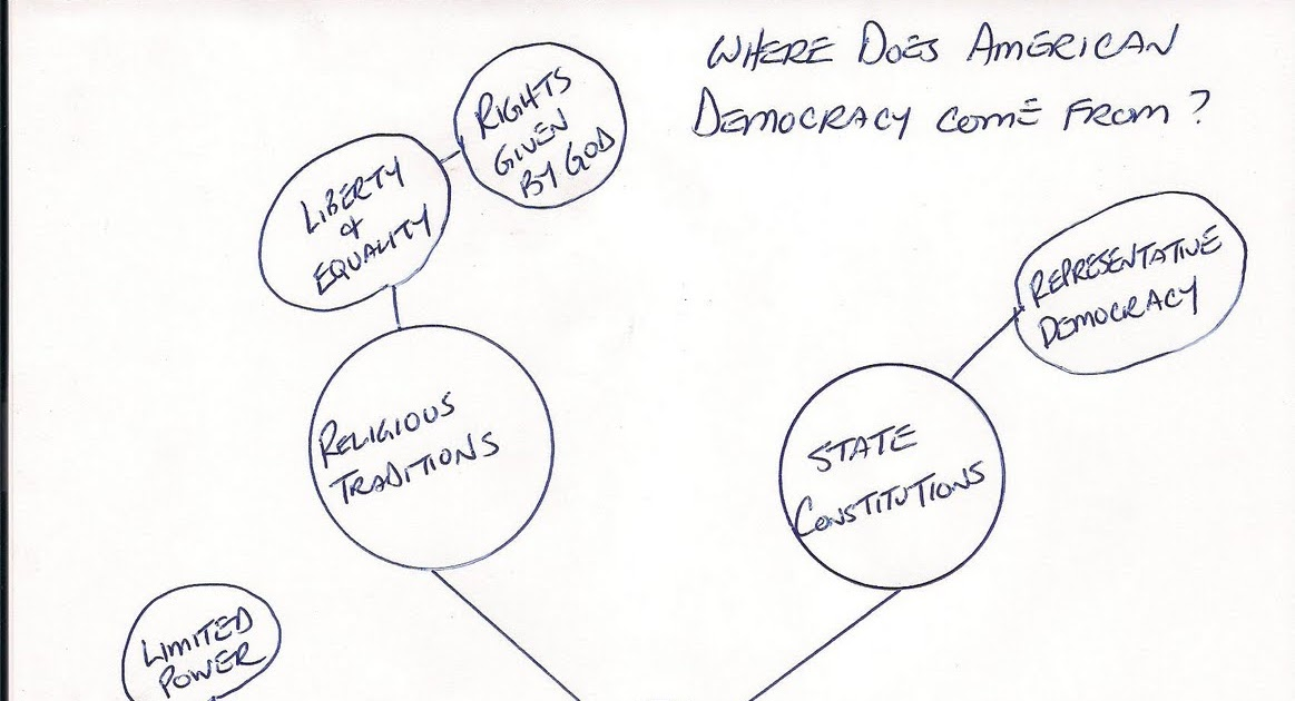 2012 Blog: Concept Map For Written Response #7 : Whee does