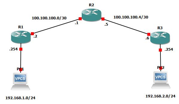 topologi ospf single area