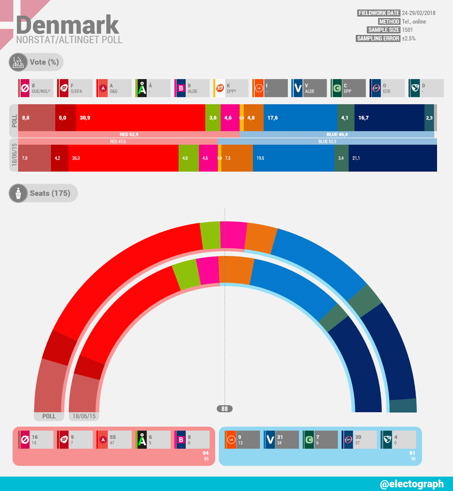 DENMARK Norstat poll chart for Altinget, January 2018
