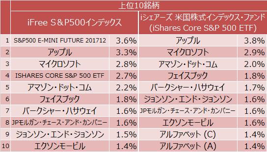 iFree S&P500インデックス、iシェアーズ 米国株式インデックス・ファンド組入上位10銘柄