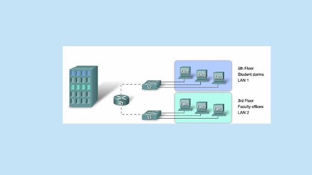 VLAN (Virtual LAN) - Jaringan Komputer