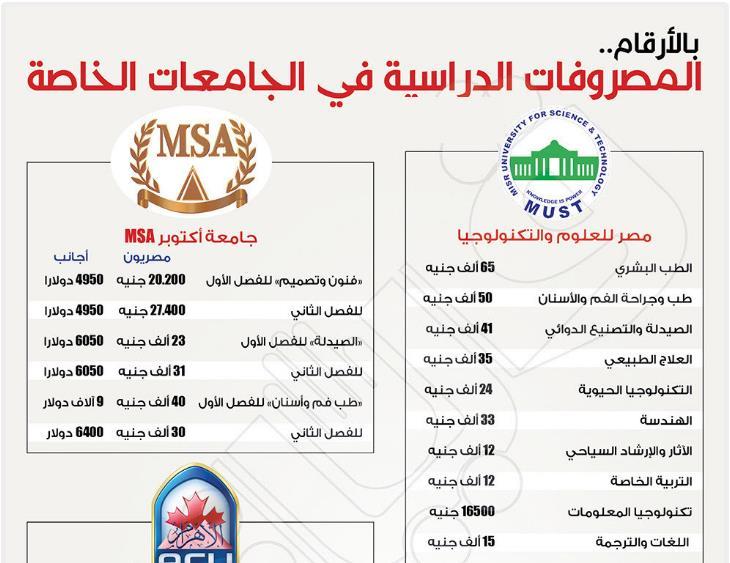 سعر الالتحاق بالجامعات الخاصة المصرية كل كليات 2018
