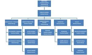 Importancia del organigrama en los negocios - Definición, finalidad, Tipos
