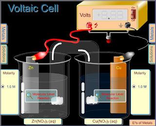 Animasi Kimia Sel Volta