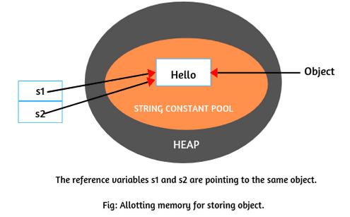 String literal in Java