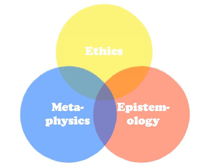 metaphysics and epistemology relationship tips