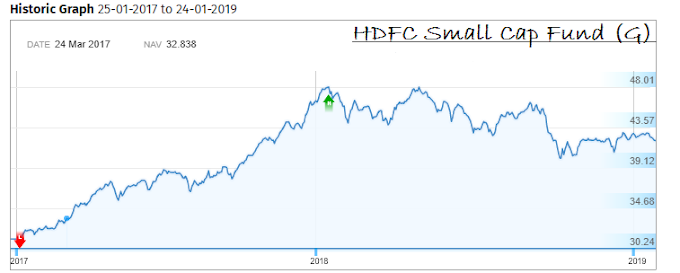HDFC Small Cap Fund (G) Review – Is it a good mutual fund to invest?