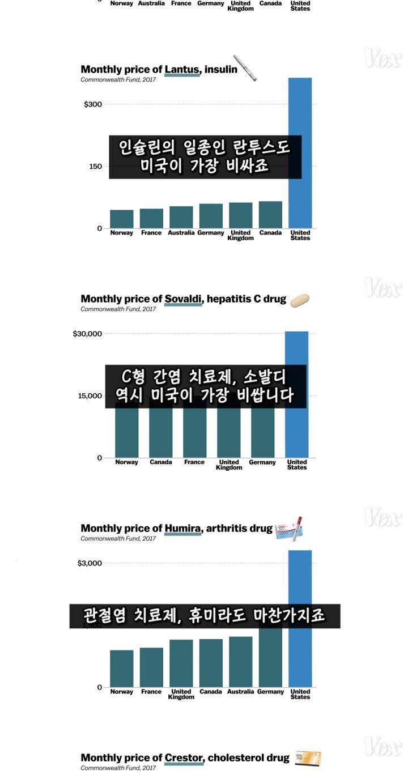 미국의 약값이 비싼 진짜 이유