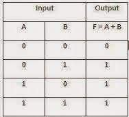 truth table or gate