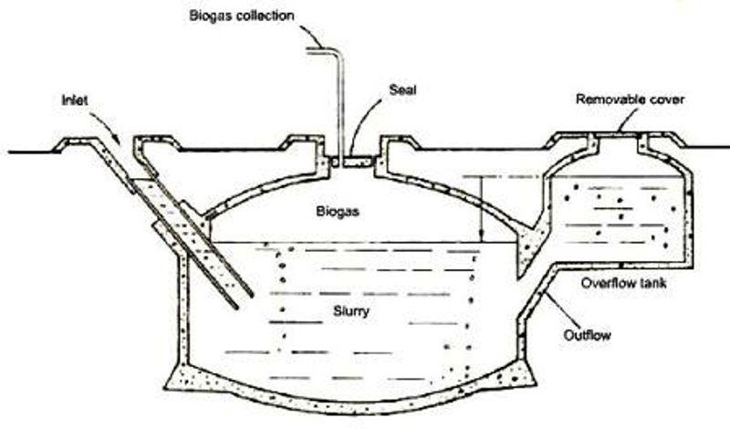 diagram of moveable dome biogas digester urdu label