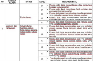 Kisi kisi Ujian Sekolah