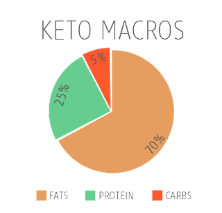 keto diet for beginners, keto, ketogenic diet, how to, what is, ketosis, exogenous ketones, ketones, pruvit, Jaime Messina, foods, what to eat, net carbs, macros,