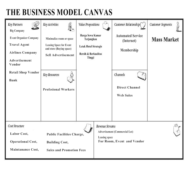 Intro to Marketing & Service Marketing: Business Model Canvas