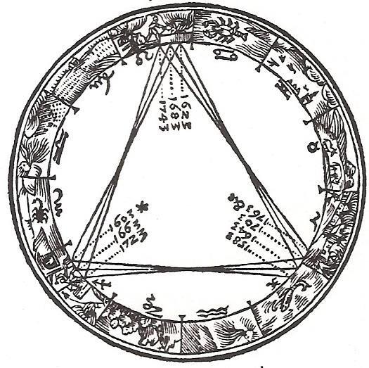 התקבצויות צדק ושבתאי מספרו של קפלר De Stella Nova