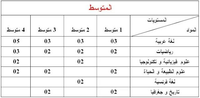 معاملات المواد (جميع الشعب) الخاصة بإمتحان المستوى دورة ماي 2018