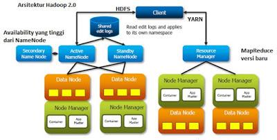 Cara kerja Hadoop