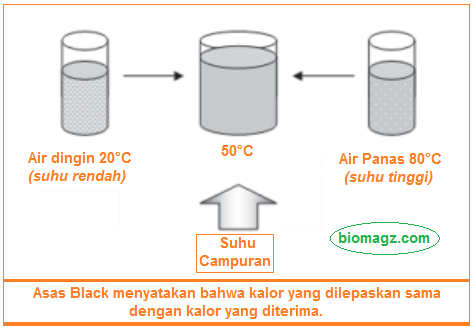Hukum Kekekalan Energi atau Asas Black