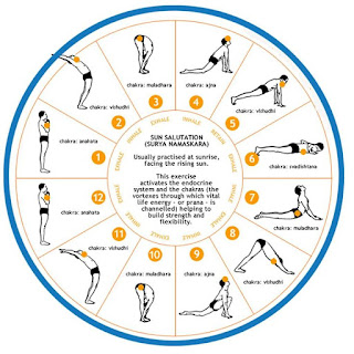 ancient india  yoga  surya namaskar and its benefits