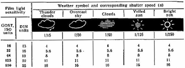 Smena 8M, Exposure Chart