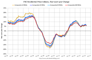 FNC: Residential Property Values increased 5.7% year-over-year in February