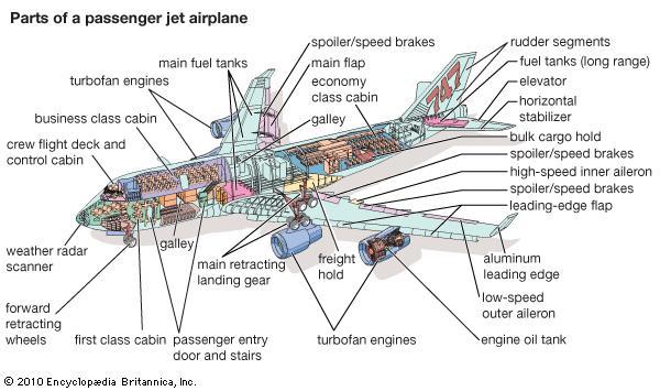 Aircraft, Wake Turbulence and Aircraft Designators | ATC L/R