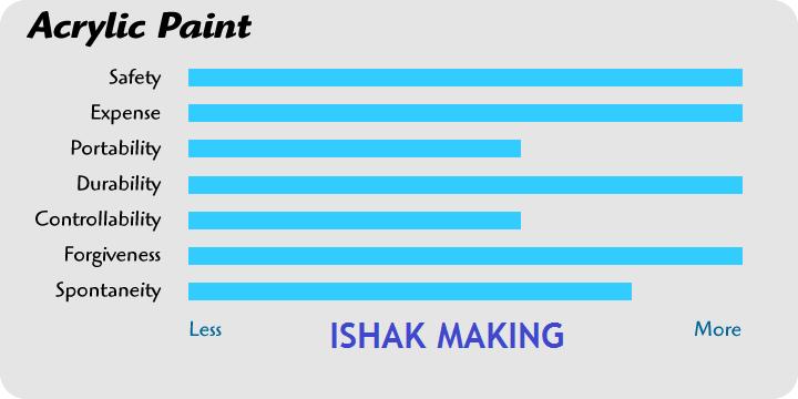 Ishak Making