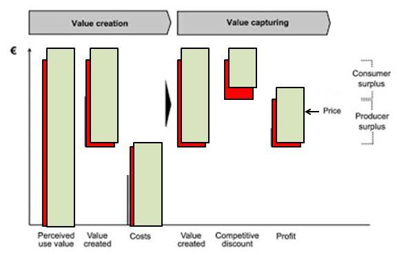 Balanced scorecard maio 2016 o valor percebido aumenta os custos aumentam mas o valor criado aumenta mais assim a parte do valor capturada pela empresa continua a crescer em funo fandeluxe Gallery