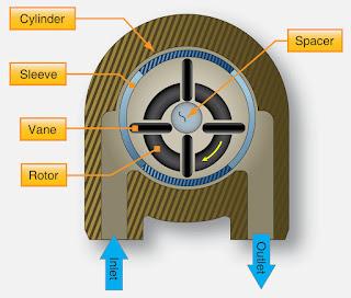 Types of Aircraft Fuel Pumps