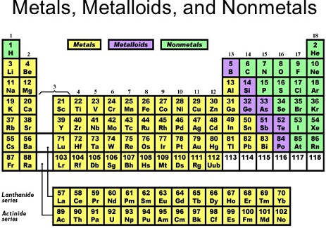 Exam point of view questions in the modern periodic table a zigzag line separates metals from non metals the borderline elements bsigeassbtepo are intermediate in properties urtaz Choice Image