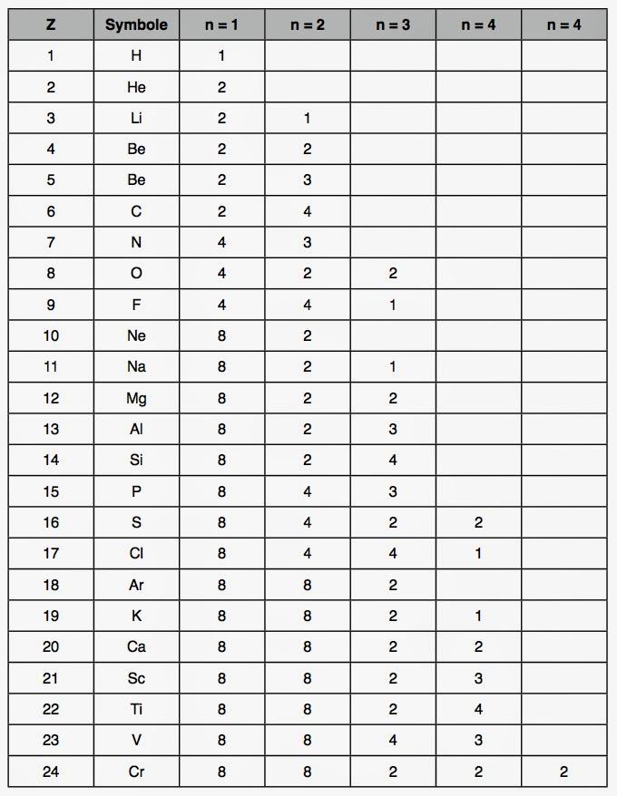 Tableau p riodique pr marc henry for I tableau periodique