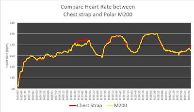 เปรียบเทียบกราฟหัวใจที่ได้จาก M200 กับค่าอ้างอิง เมื่อใส่มือขวา