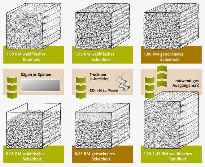 CPL-Bioenergy Ukraine: Umrechnungsfaktoren und ...