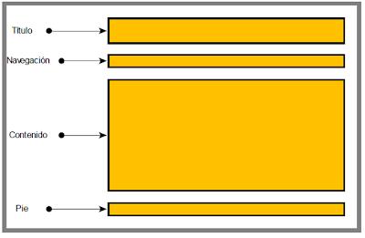 Hojas de Estilo en Cascada CSS, DIV