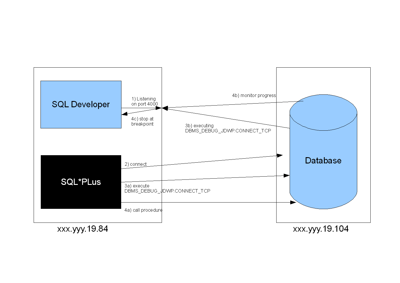 pl sql developer diagram window av jack wiring tech team lead news how to remote debug with