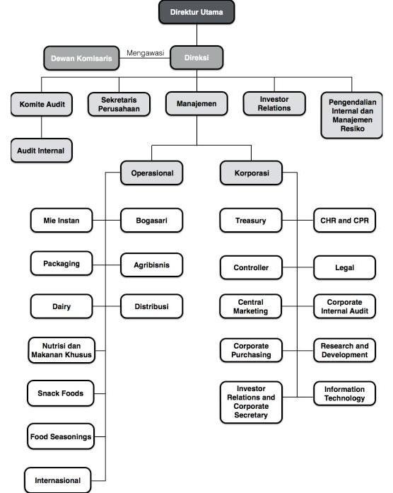 Tugas contoh kasus sistem informasi manajemen pt indofood cbp dewan komisaris bertugas untuk mengawasi direksi dalam menjalankan kegiatan dan mengelola perseroan berikut ini merupakan struktur organisasi pt indofood ccuart Choice Image