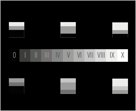 Esquema de claves tonales en Fotografía