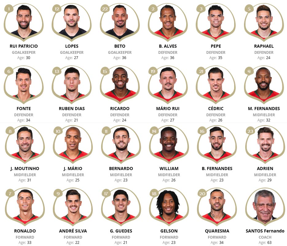 Squad List of Team Portugal at FIFA 2018 World Cup