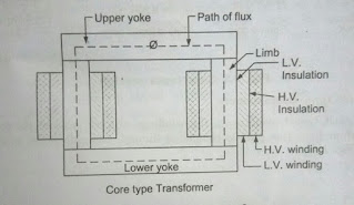 Electrical Transformer, Core Type Transformer