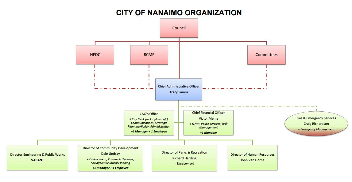 Nanaimo Info Blog Organizational Structure Changes At City Hall