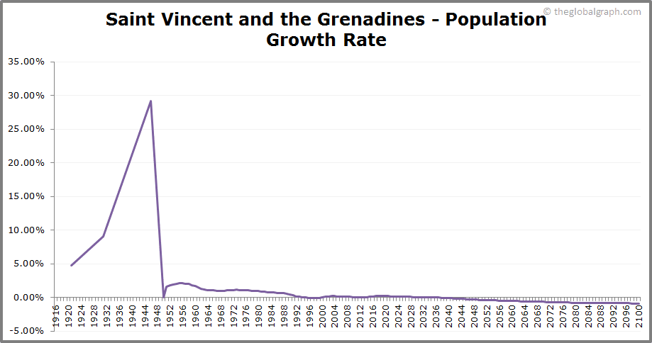 Saint Vincent and the Grenadines  Population Growth Rate