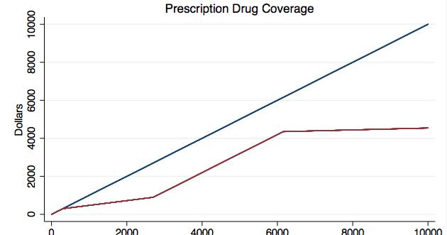 Corrections: Page One: Medicare Part D: Prescription Drug