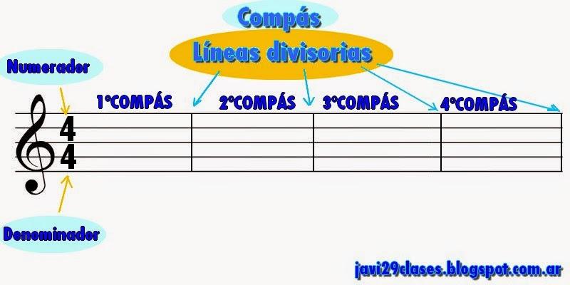 compás es la división de la música en partes de igual duración, líneas divisorias, barras de compás