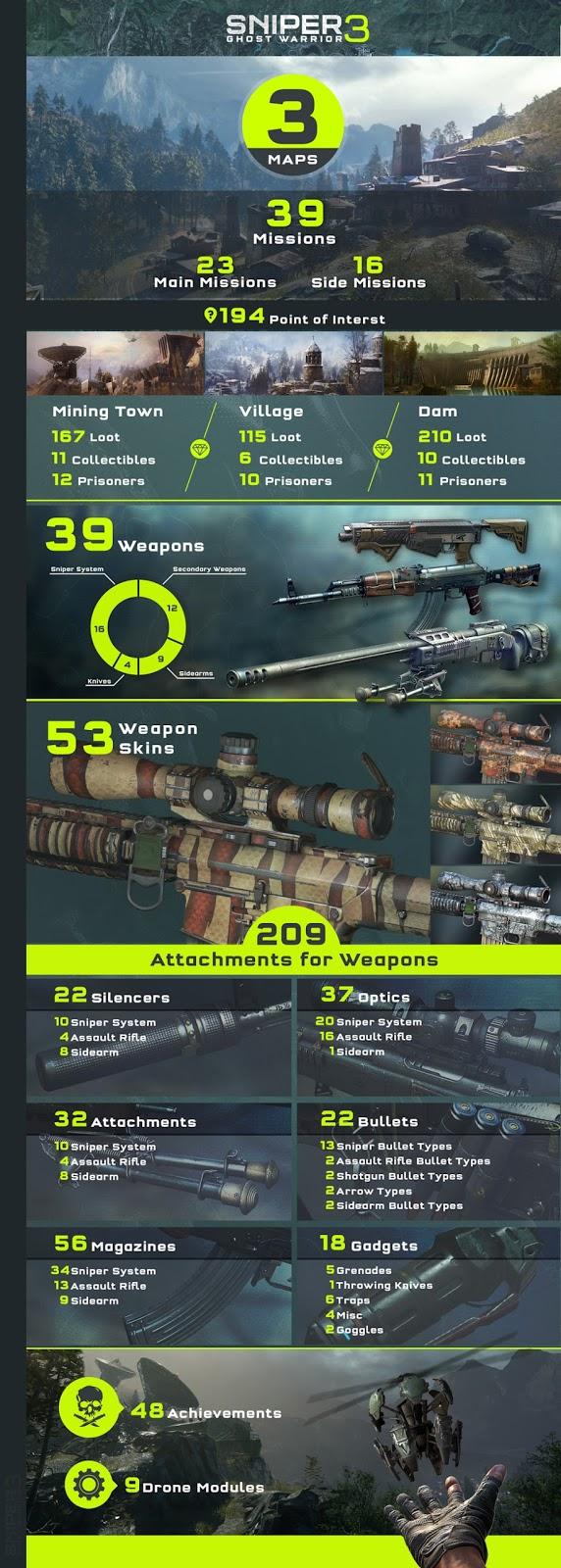 Sniper Ghost Warrior 3 mejora con su nueva actualización e infografía