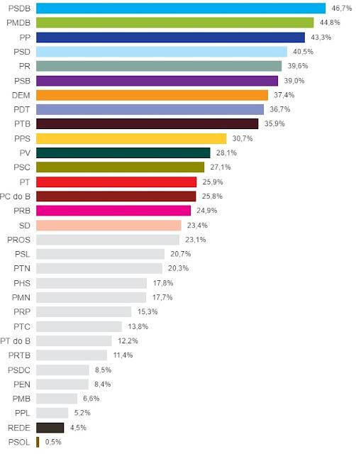Índice de Sucesso dos partidos políticos nas candidaturas para prefeito nas eleições municipais de 2016. Fonte: blogue do Reinaldo Azevedo, citando Folha de São Paulo com dados do TSE