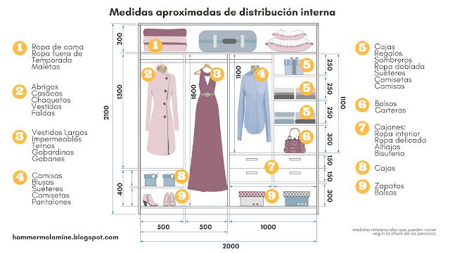 medidas-ropas-closet-armario-ropero-placard-diseño-distribucion-ropa